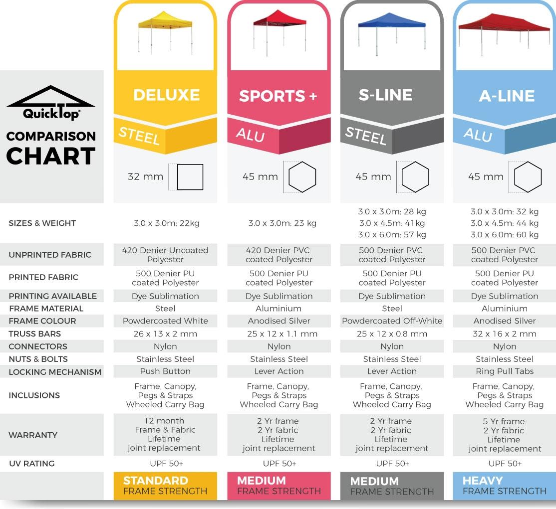 QuickTop Comparison Chart